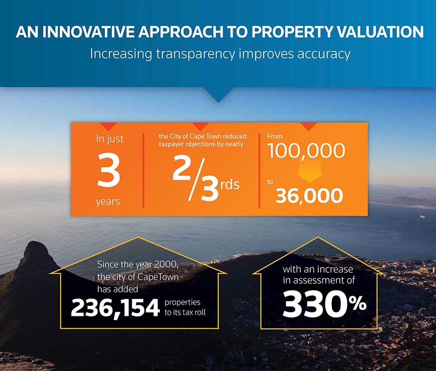 Cape Town infographic detailing how the city has used Aumentum to improve their propery valuation process