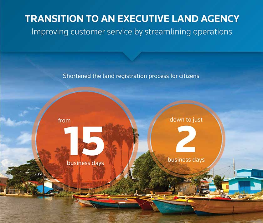 Transition to an executive land agency: Improving customer service by streamlining operations. Shortened the land registration process for citizens from 15 business days down to just two business days.