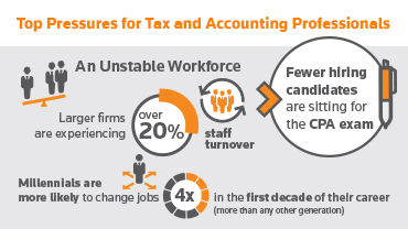 Core Practitioner Services - Thomson Reuters Tax & Accounting