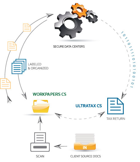Source Document Workflow