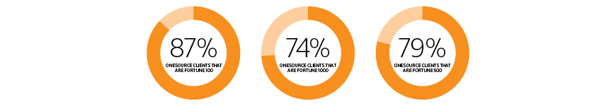 ONESOURCE serves 87% of the Fortune 100, 74% of the Fortune 1000, and 79% of the Fortune 500