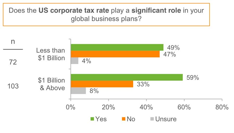 Graph depicting number of respondants who said the U.S. corporate tax rate plays a significant role in their global business plans