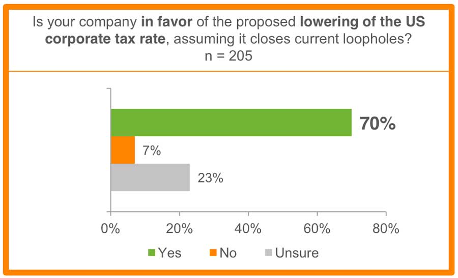 70% of respondants said they are in favor of lowering the U.S. corporate tax rate, assuming it closes loopholes