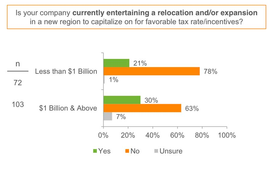 Graph depicting companies looking to enter a relocation/expansion campaign