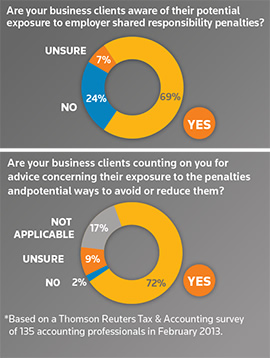 Over 70% of clients counting on employee benefits professionals for advice concerning the ACA