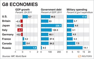 G8 Economies- Graphic of the Day