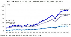 Trend of ASEAN