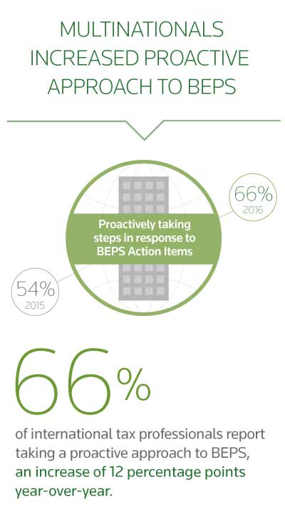 BEPS report: 66% of multinationals increased their proactive approach to BEPS