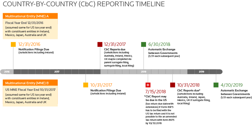 BEPS Timeline: A Country-by-Country (CbC) Reporting Timeline covering BEPS Action 13 and more from Thomson Reuters, The Answer Company