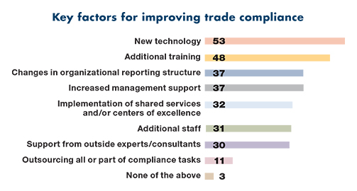 Source: 2016 Global Trade Survey, Thomson Reuters and KPMG International