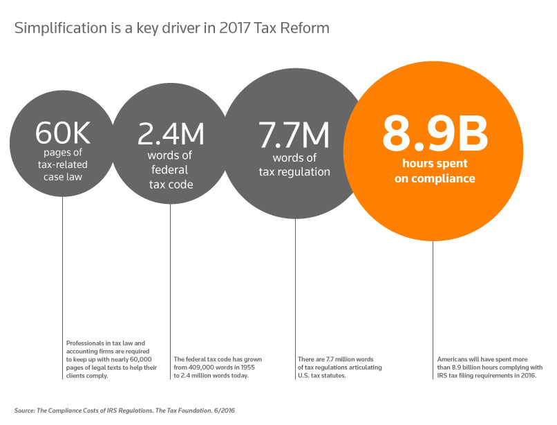 Key drivers of 2017 tax reform: 60K page of tax-related case law, 2.4M words of federal tax code, 7.7M words of tax regulation, 8.9B hours spent on compliance